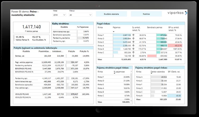 Finansinių ataskaitų analizė su Power BI