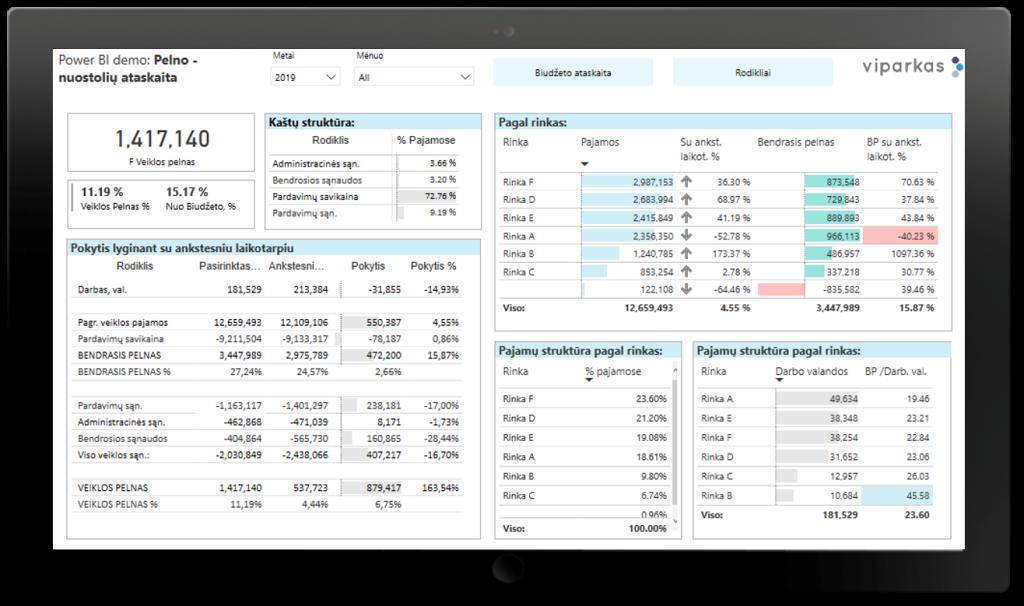 Finansinių rezultatų ataskaitų rinkinys